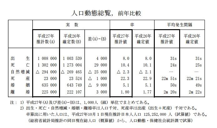 %e9%9b%a2%e5%a9%9a%e7%8e%87